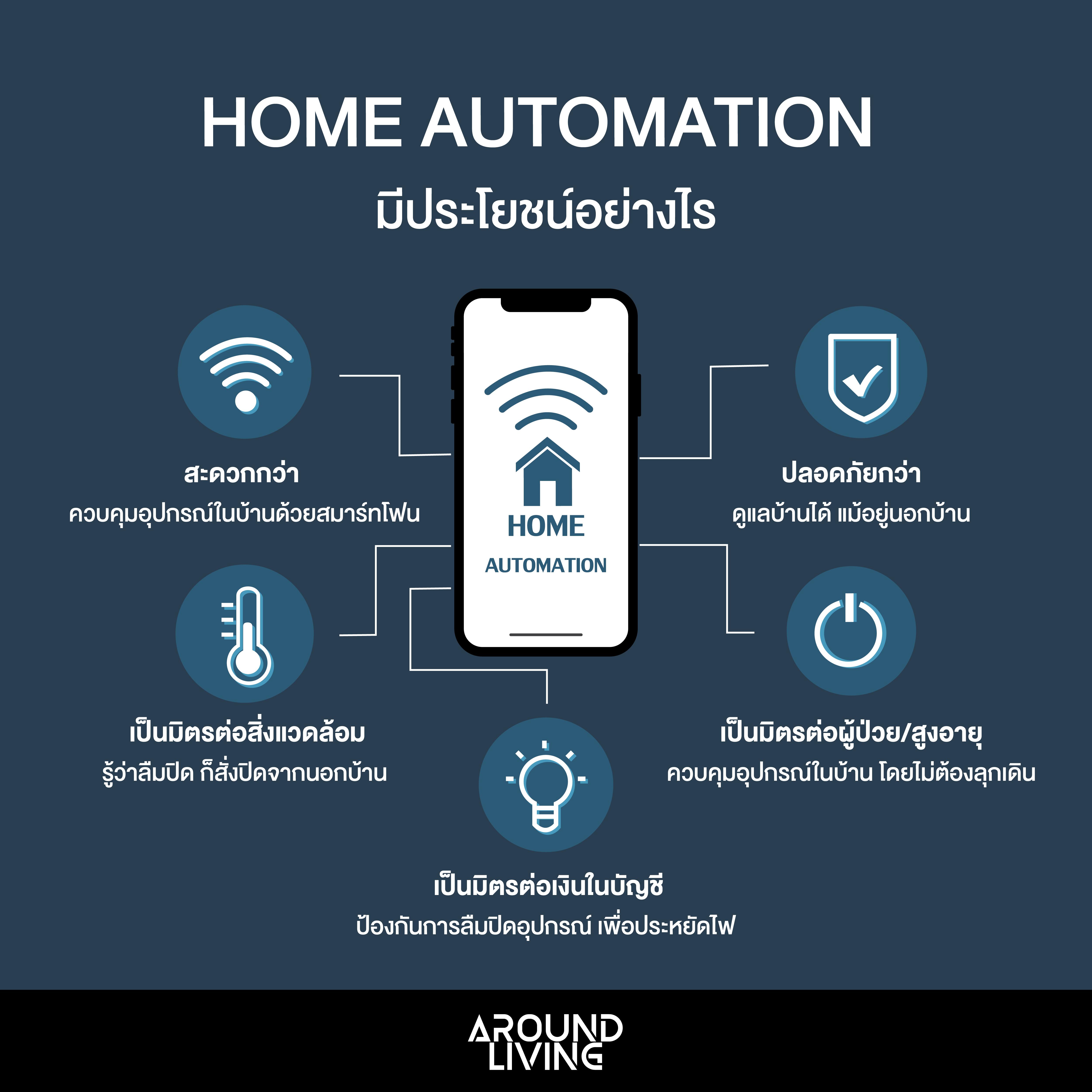 Home Automation – บ้านอัจฉริยะ